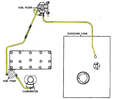 Willys Jeep Distributor >> Willys Mb Engine AMC Straight-6 Engine Wiring Diagram ~ Odicis